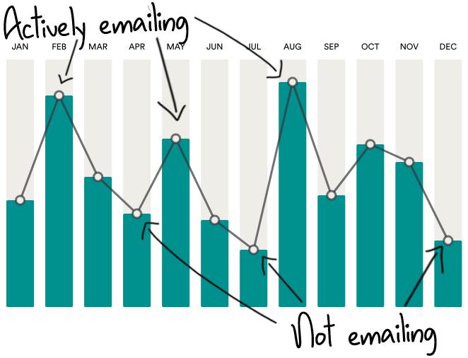 Use cold emailing to get design clients